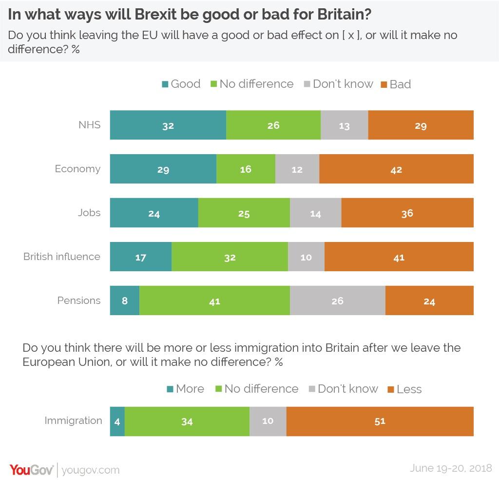 sondaggi elettorali brexit e immigrazione due anni dopo