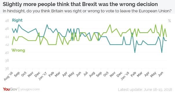 sondaggi elettorali brexit - intenzioni di voto due anni dopo il referendum