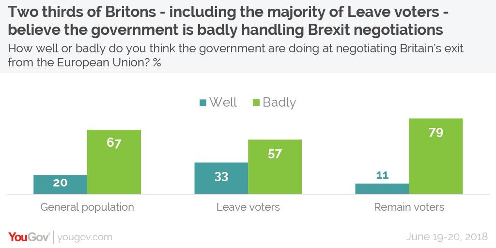 sondaggi elettorali brexit - opinioni sui negoziati due anni dopo