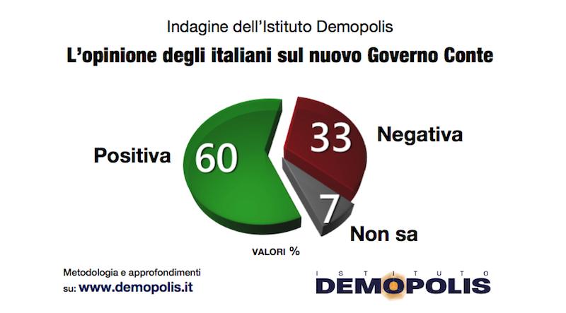 sondaggi elettorali demopolis, governo conte