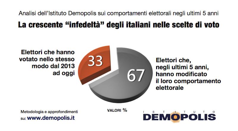 sondaggi elettorali demopolis, infedeltà voto
