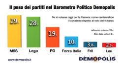 Sondaggi elettorali Demopolis: la Lega si avvicina al M5S