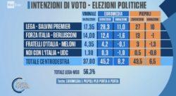 Sondaggi elettorali Euromedia-Piepoli: Lega in forte crescita