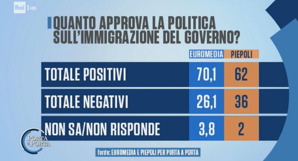sondaggi elettorali euromedia piepoli, immigrazione