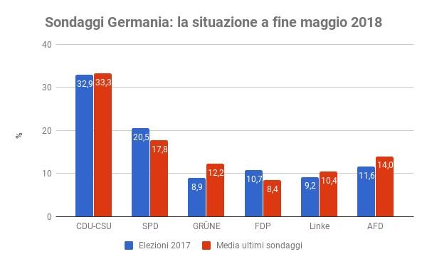 sondaggi elettorali germania - intenzioni di voto a fine maggio 2018