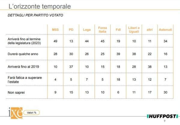 sondaggi elettorali ixe - durata governo conte per partiti 19 giugno 2018