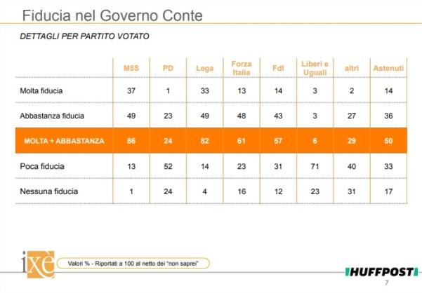 sondaggi elettorali ixe - fiducia governo conte per partiti 19 giugno 2018