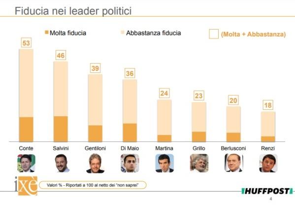 sondaggi elettorali ixe - fiducia leader politici 19 giugno 2018