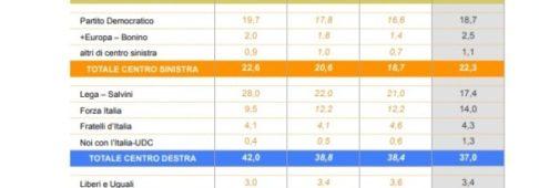 Sondaggi elettorali Ixè: Lega, Salvini e centrodestra volano