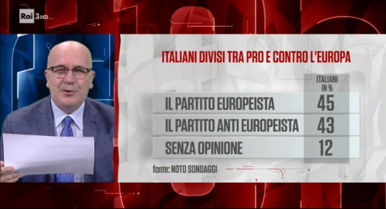 sondaggi elettorali noto, euro