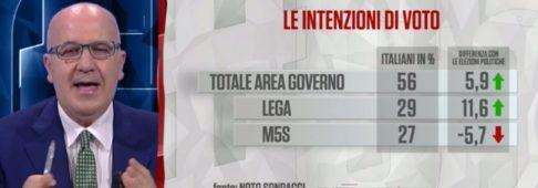 Sondaggi elettorali Noto: Lega avanti di 2 punti sul M5S