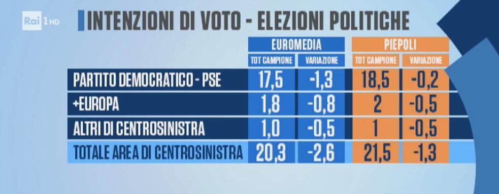 sondaggi elettorali piepoli euromedia, pd