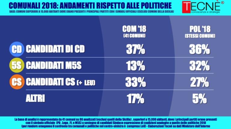 sondaggi elettorali tecnè, amministrative