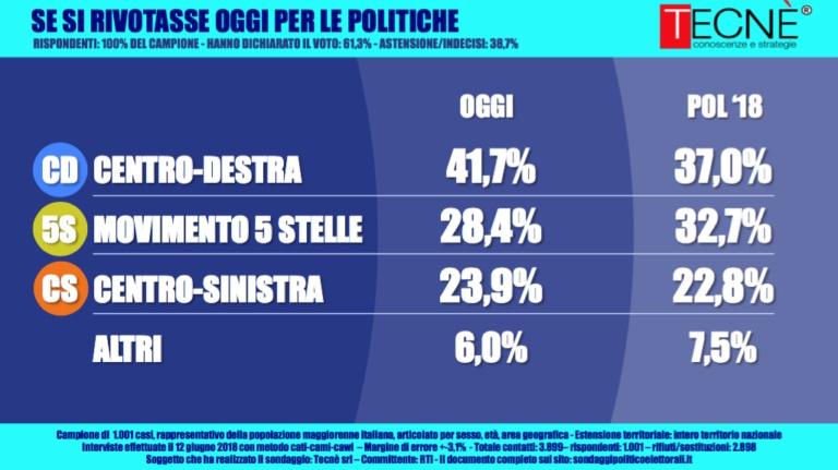 sondaggi elettorali tecnè, aree