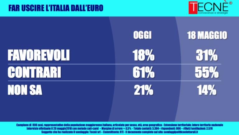 sondaggi elettorali tecnè, euro
