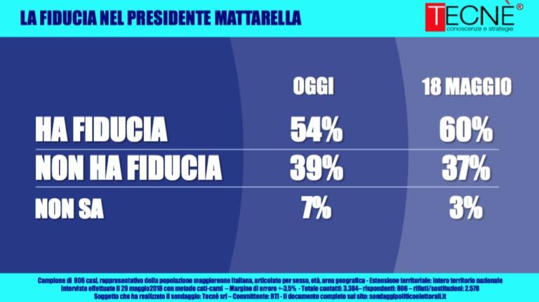 sondaggi elettorali tecnè, fiducia mattarella