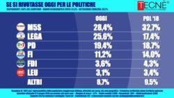 Sondaggi elettorali Tecnè: Lega ancora su, cala ancora il M5S