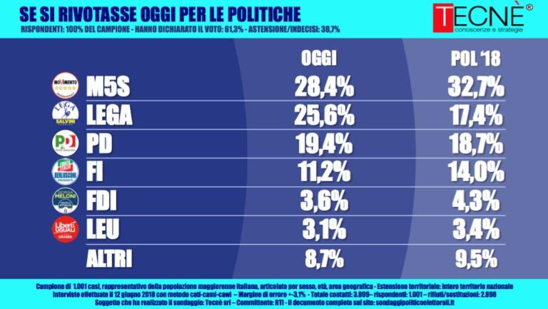 sondaggi elettorali tecnè, intenzioni voto