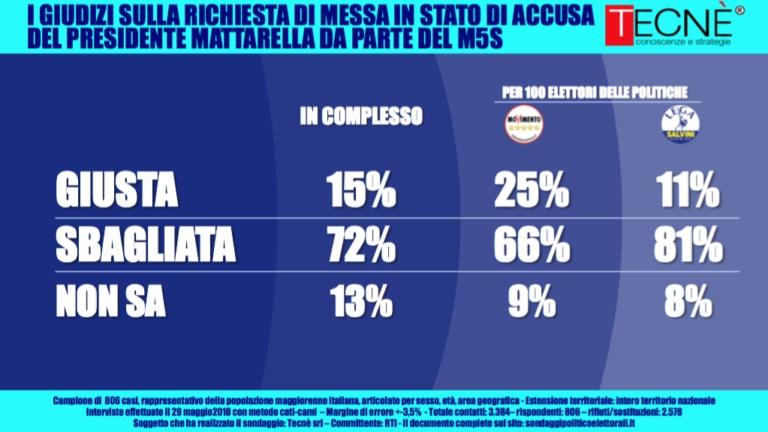 sondaggi elettorali tecnè, m5s