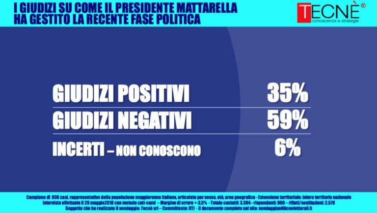 sondaggi elettorali tecnè, mattarella