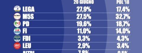 sondaggi elettorali tecne - intenzioni di voto 20 giugno 2018