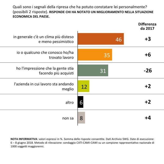 sondaggi politici 14 giugno