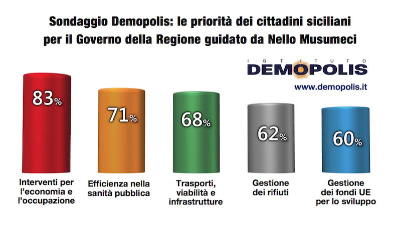 sondaggi politici demopolis, attese siciliani