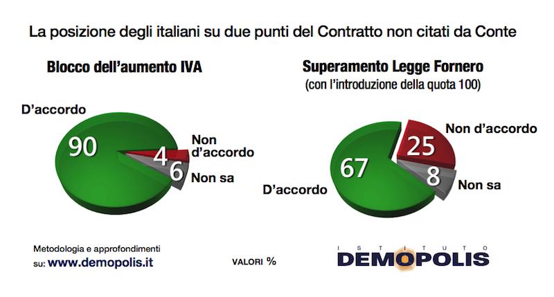 sondaggi politici demopolis, blocco iva fornero