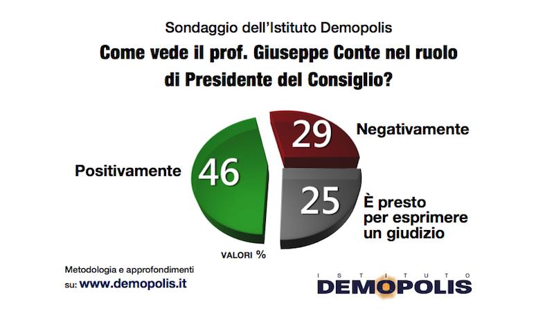sondaggi politici demopolis, conte