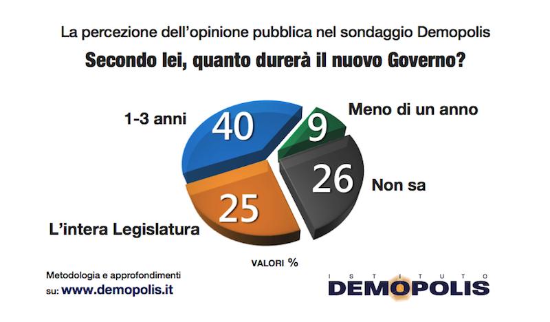 sondaggi politici demopolis, durata governo