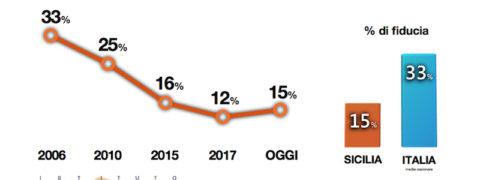 sondaggi politici demopolis, fiducia sicilia