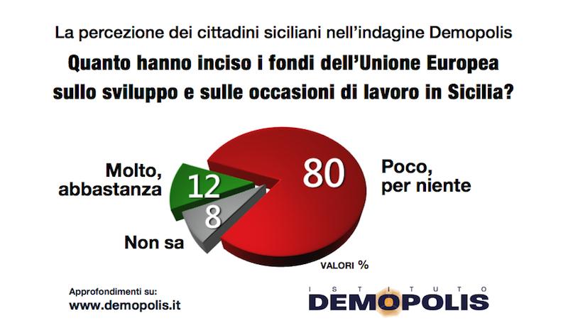 sondaggi politici demopolis, fondi europei