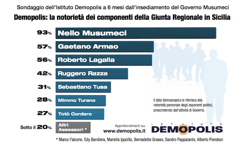 sondaggi politici demopolis, notorietà assessori