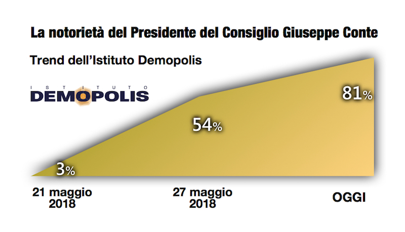 sondaggi politici demopolis, notorietà conte