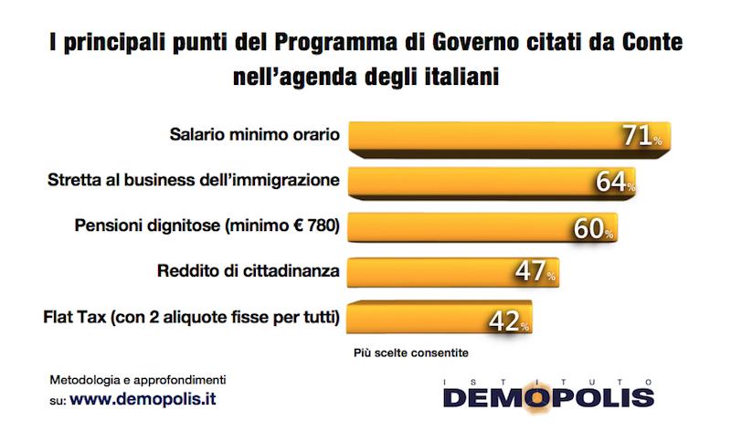 sondaggi politici demopolis, programma conte
