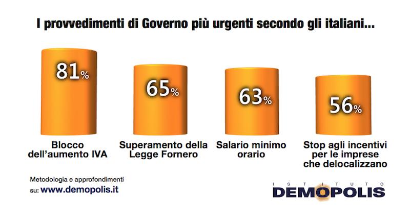 sondaggi politici demopolis