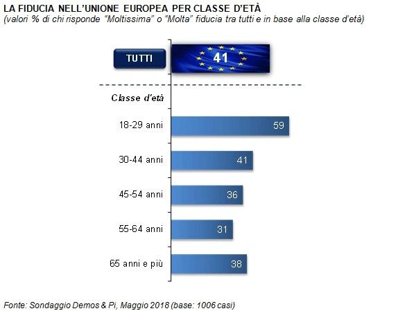 sondaggi politici demos, fiducia europa classi età