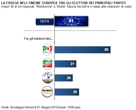 sondaggi politici demos, fiducia europa partiti