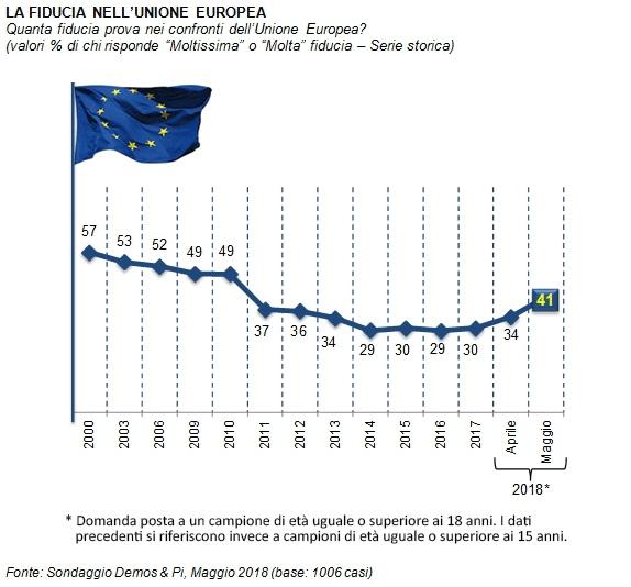 sondaggi politici demos, fiducia europa