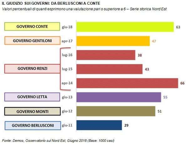 sondaggi politici demos, governi