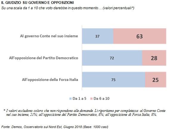 sondaggi politici demos, governo conte