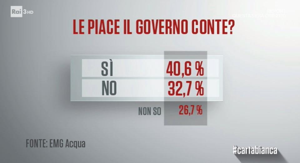 sondaggi politici emg, governo conte