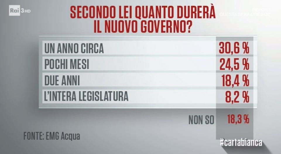 sondaggi politici emg, durata governo