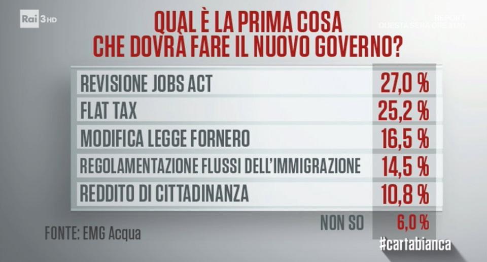 sondaggi politici emg, misure governo