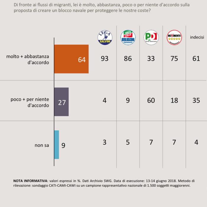 sondaggi politici immigrazione