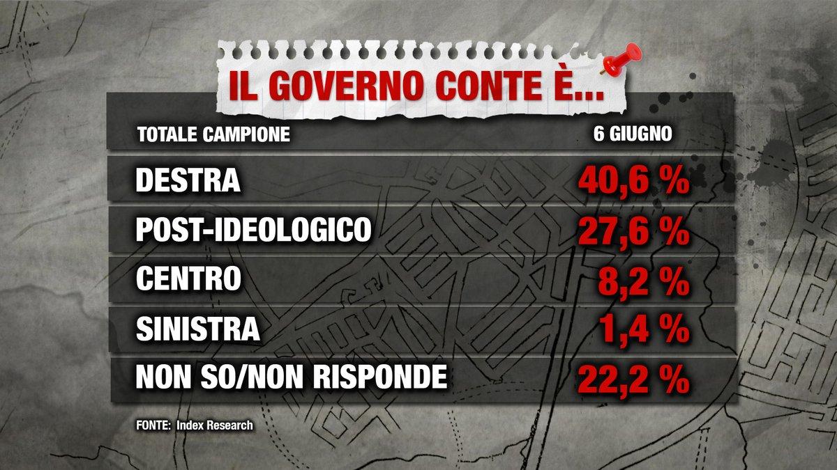 sondaggi politici index, governo conte