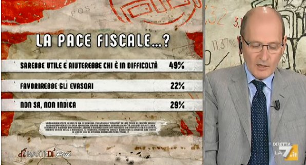 sondaggi politici ipsos, pace fiscale
