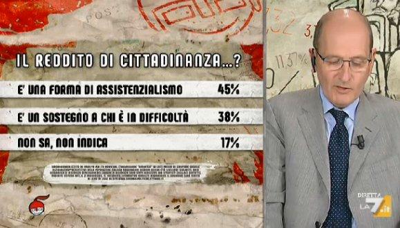 sondaggi politici ipsos, reddito cittadinanza