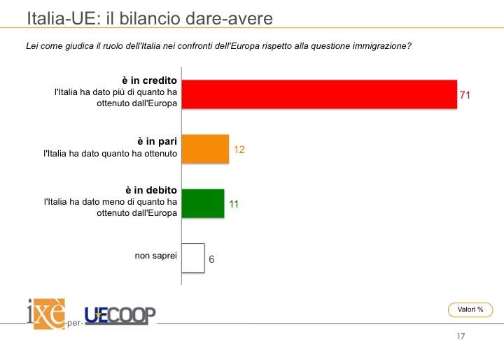 sondaggi politici ixè, europa