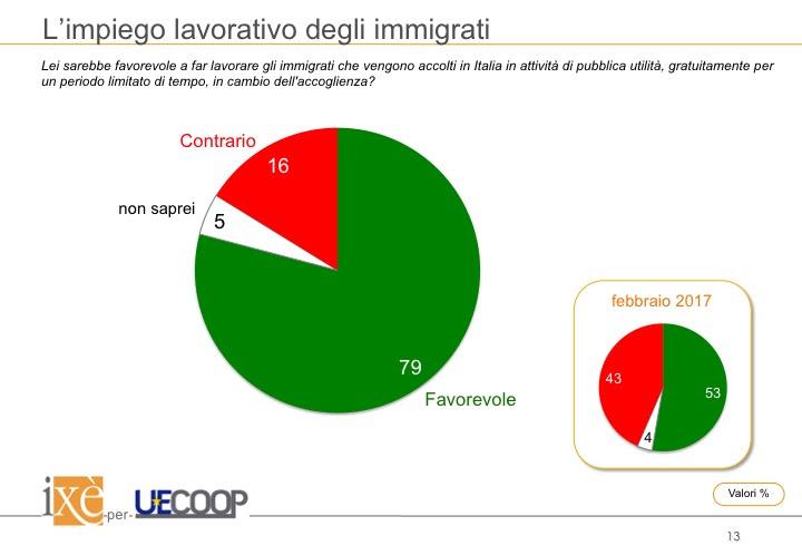 sondaggi politici ixè, lavoro immigrati